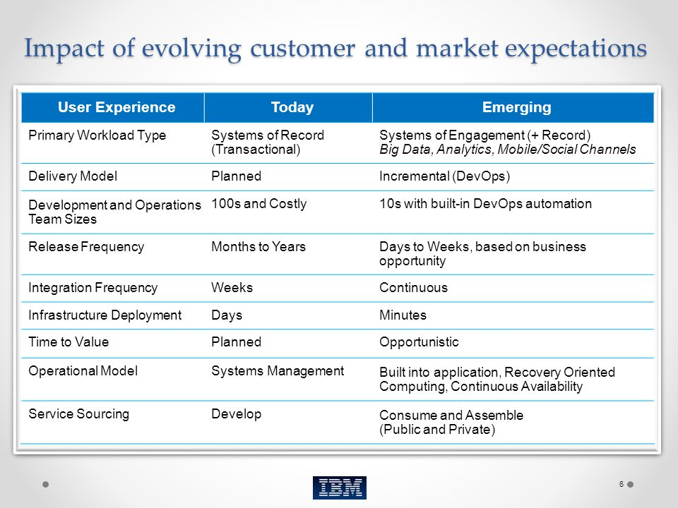 Impact of evolving customer and market expectations