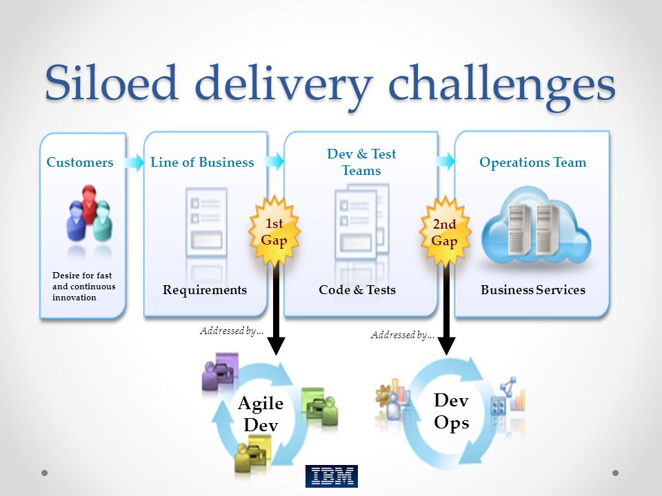 Siloed delivery challenges