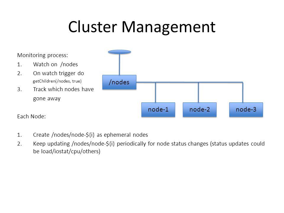 Cluster Management /nodes node-1 node-2 node-3 Monitoring process: