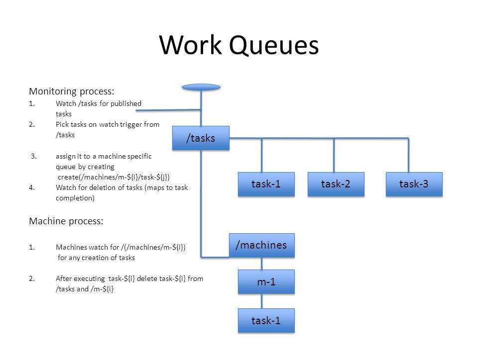 Work Queues /tasks task-1 task-2 task-3 /machines m-1 task-1