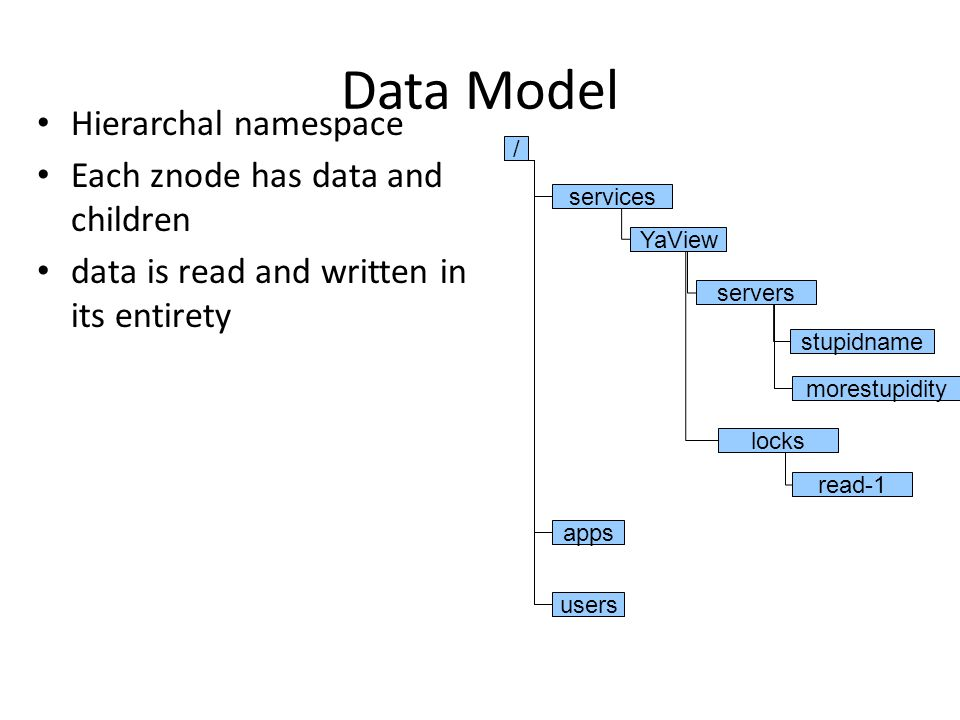 Data Model Hierarchal namespace Each znode has data and children