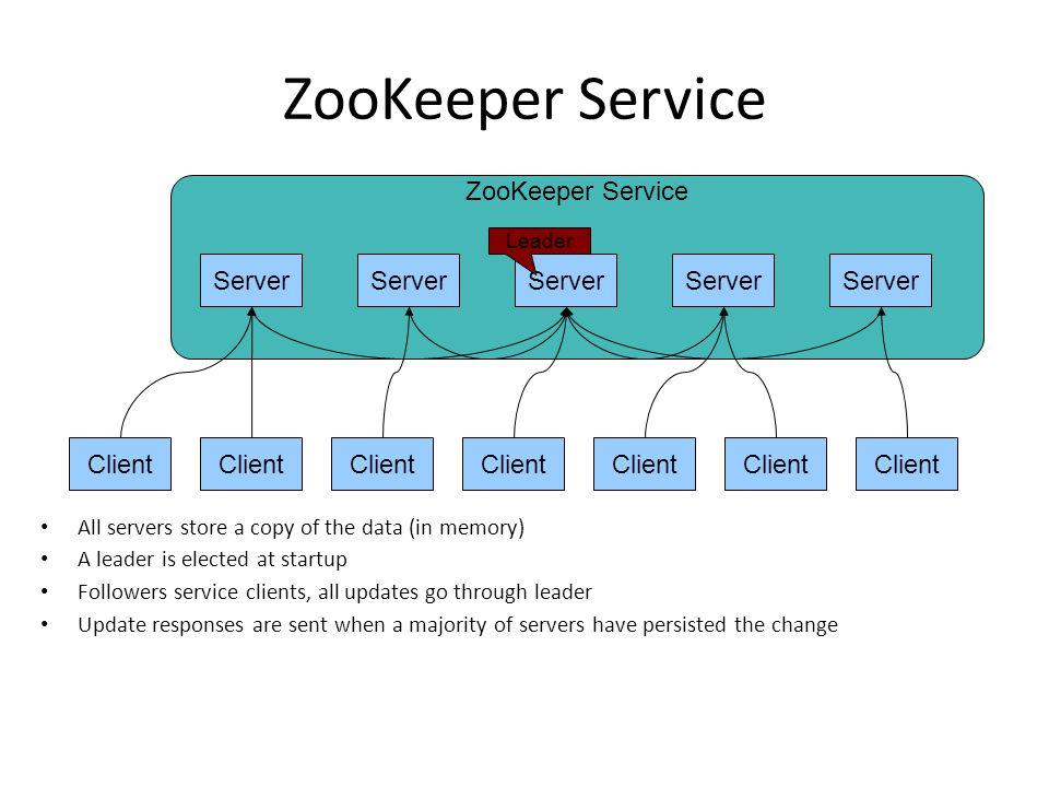 ZooKeeper Service ZooKeeper Service Server Server Server Server Server