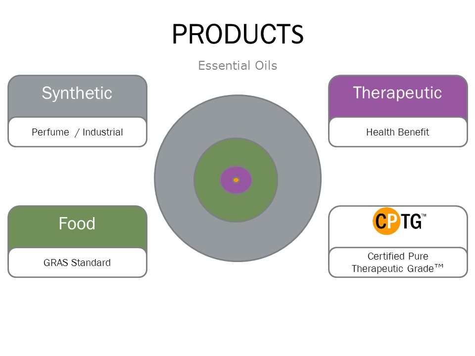 PRODUCTS Synthetic Food Therapeutic Essential Oils