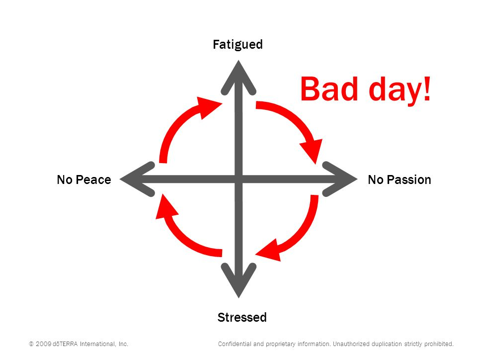 Bad day! Fatigued No Peace No Passion Stressed