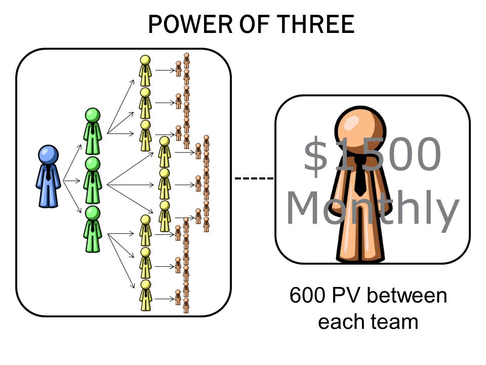 POWER OF THREE $1500 Monthly 600 PV between each team 57