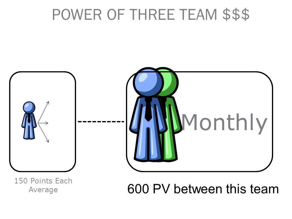 $50 Monthly POWER OF THREE TEAM $$$ 600 PV between this team