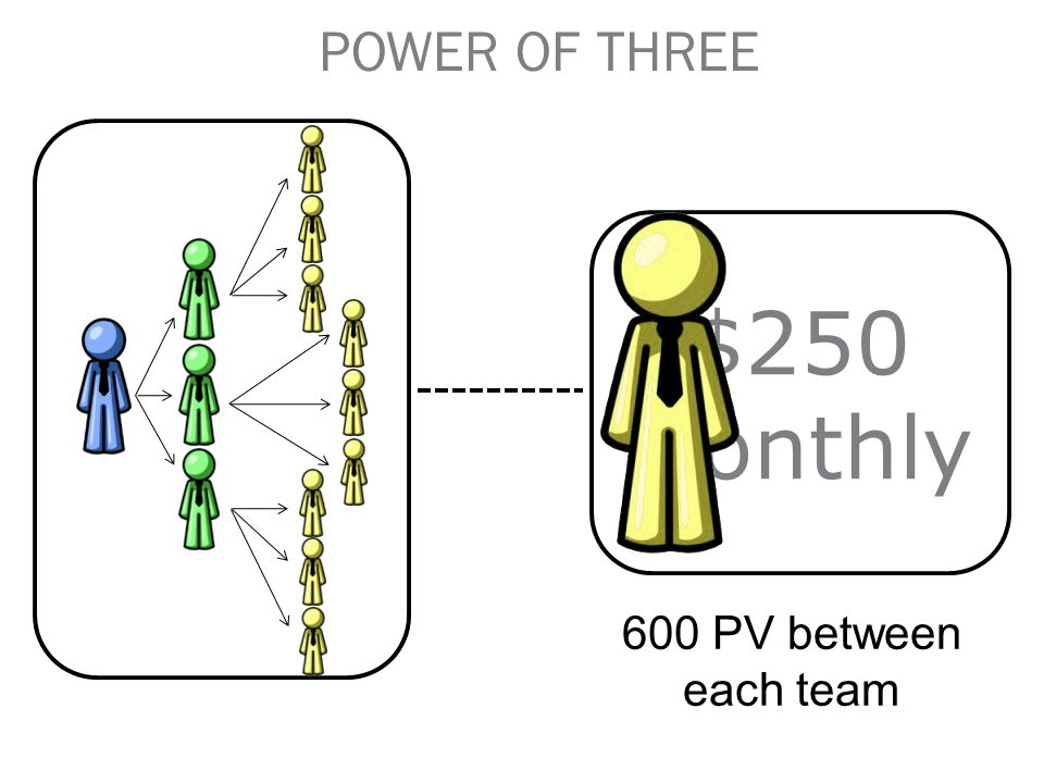 POWER OF THREE $250 Monthly 600 PV between each team 69