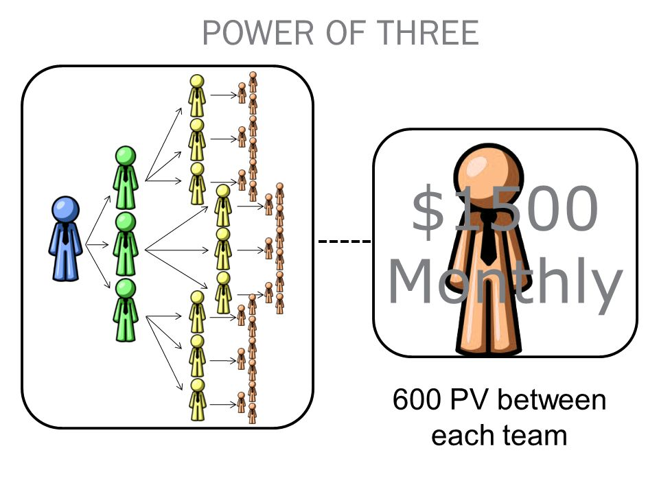 POWER OF THREE $1500 Monthly 600 PV between each team 70