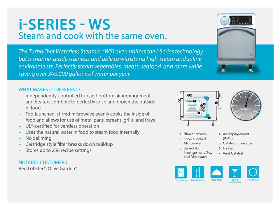 We have always demonstrated our ovens ability to steam, but after much success in Red Lobster restaurants, the Waterless Steamer (WS) is now available to the general market.