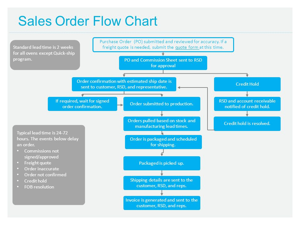 Sales Order Flow Chart Purchase Order (PO) submitted and reviewed for accuracy. If a freight quote is needed, submit the quote form at this time.