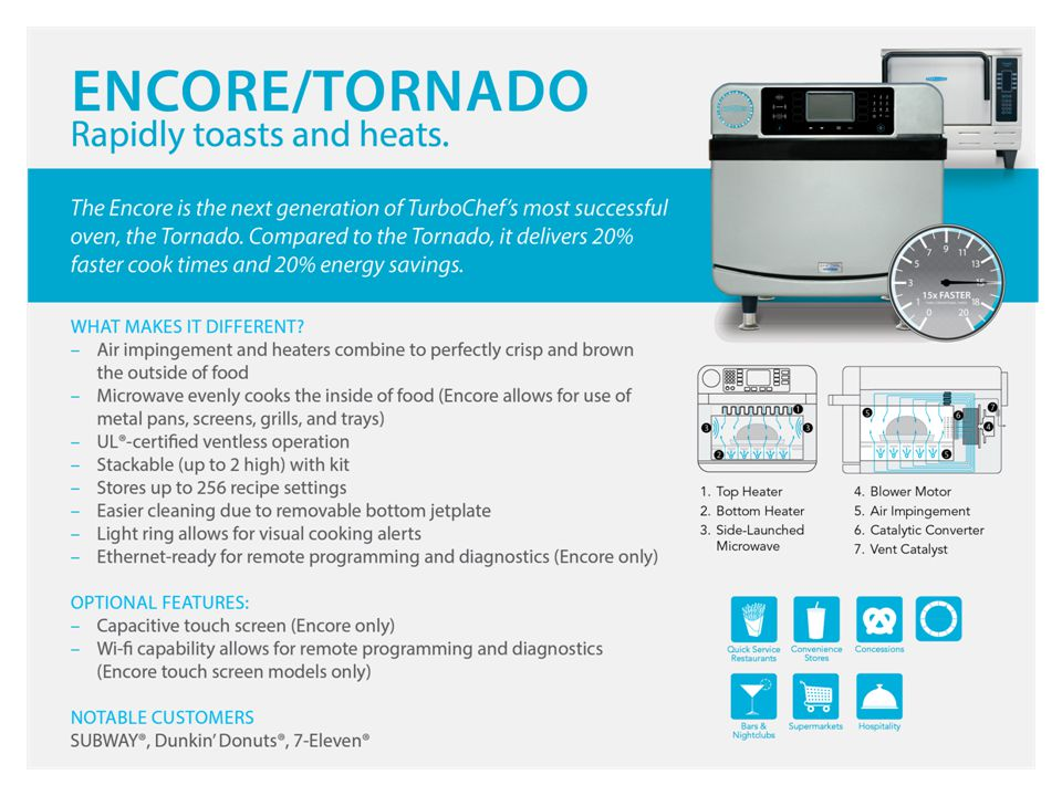 Voted 2012 Retailer Choice Best New Product and Winner of the Subway/IPC 2013 Innovation of the Year award, the TurboChef Encore is the latest rapid cook offering from TurboChef. It's designed as a follow-on or replacement for the most successful rapid cook oven ever made, the TurboChef Tornado.