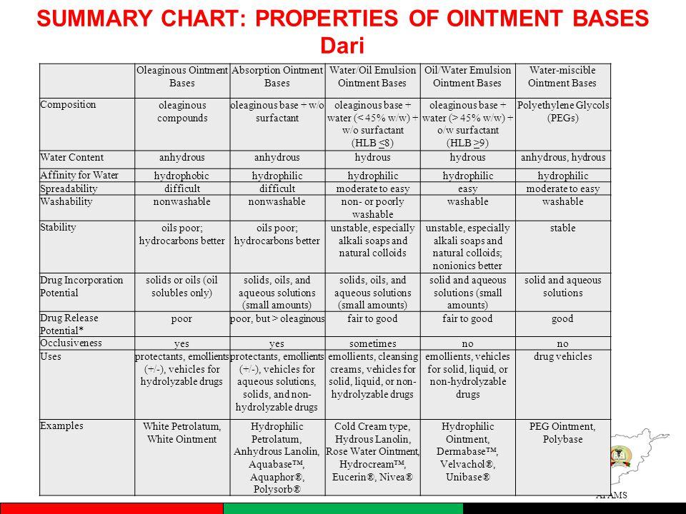 SUMMARY CHART: PROPERTIES OF OINTMENT BASES Dari