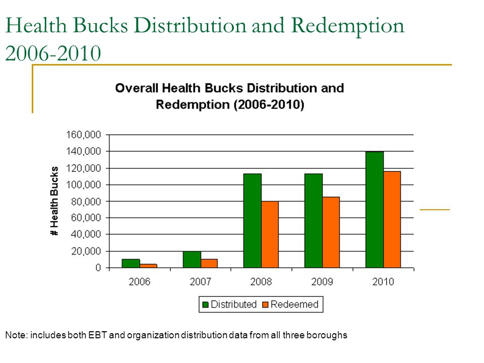 Health Bucks Distribution and Redemption 2006-2010