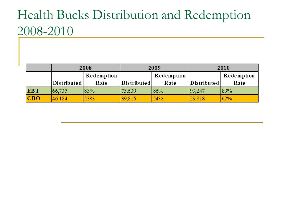 Health Bucks Distribution and Redemption 2008-2010