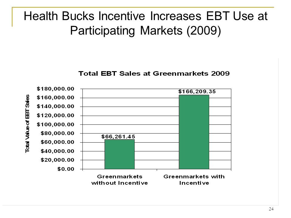 Health Bucks Incentive Increases EBT Use at Participating Markets (2009)