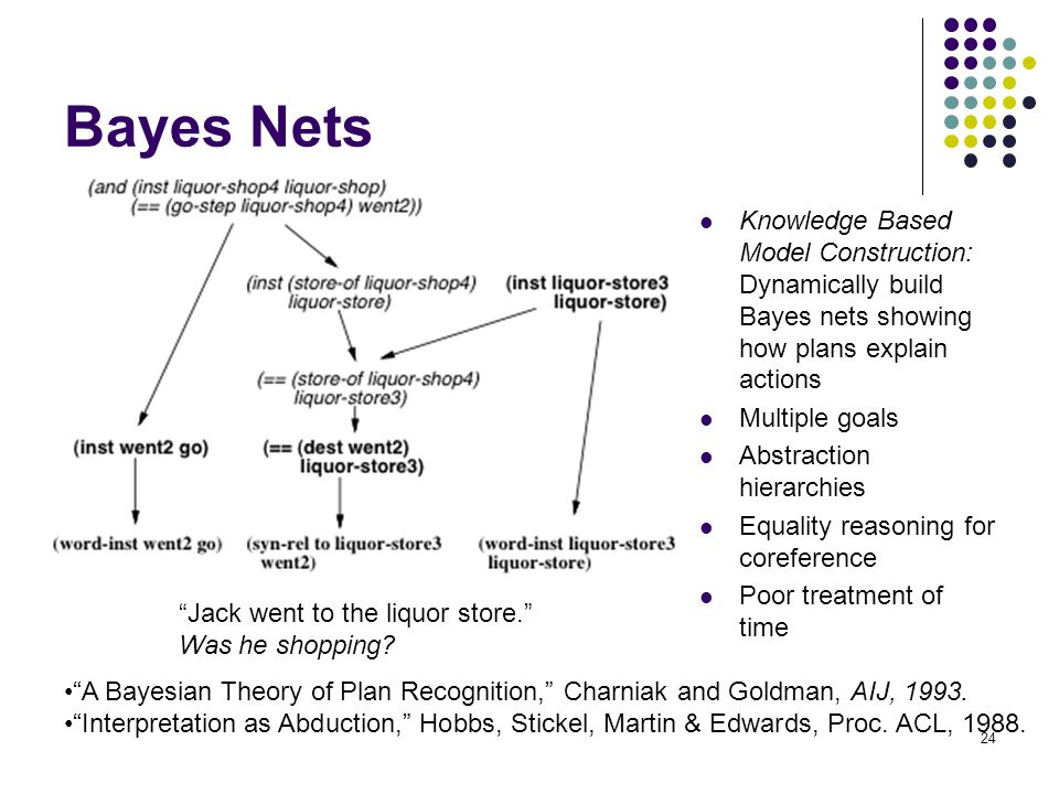 Bayes Nets Knowledge Based Model Construction: Dynamically build Bayes nets showing how plans explain actions.