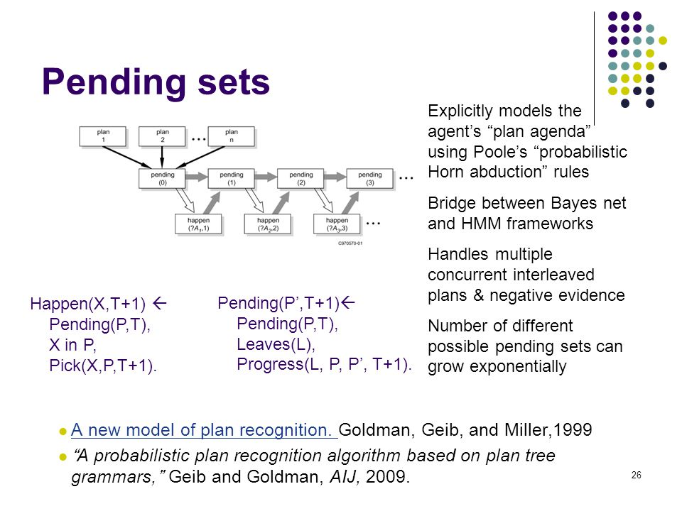 Pending sets Explicitly models the agent's plan agenda using Poole's probabilistic Horn abduction rules.
