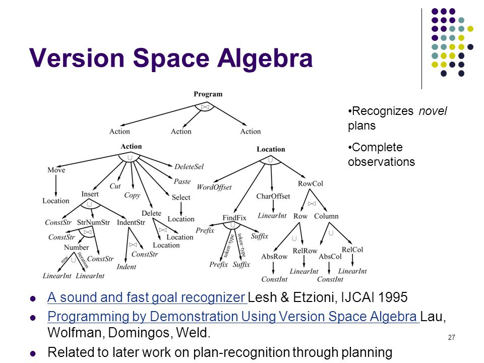 Version Space Algebra Recognizes novel plans. Complete observations. A sound and fast goal recognizer Lesh & Etzioni, IJCAI 1995.