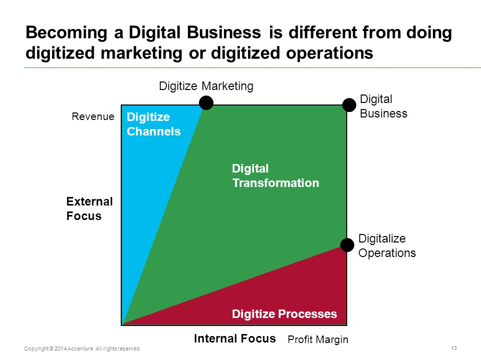 Becoming a Digital Business is different from doing digitized marketing or digitized operations