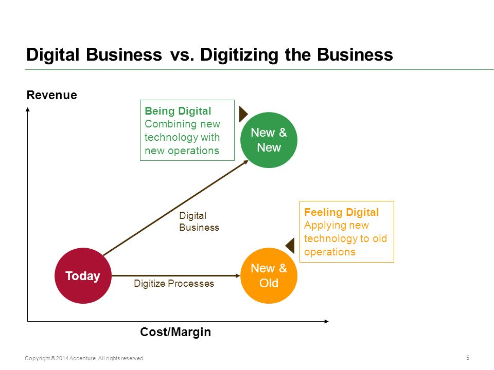 Digital Business vs. Digitizing the Business
