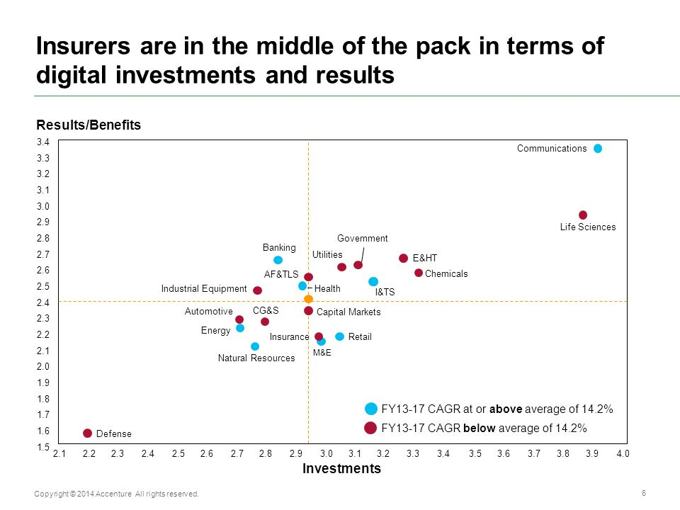 Insurers are in the middle of the pack in terms of digital investments and results