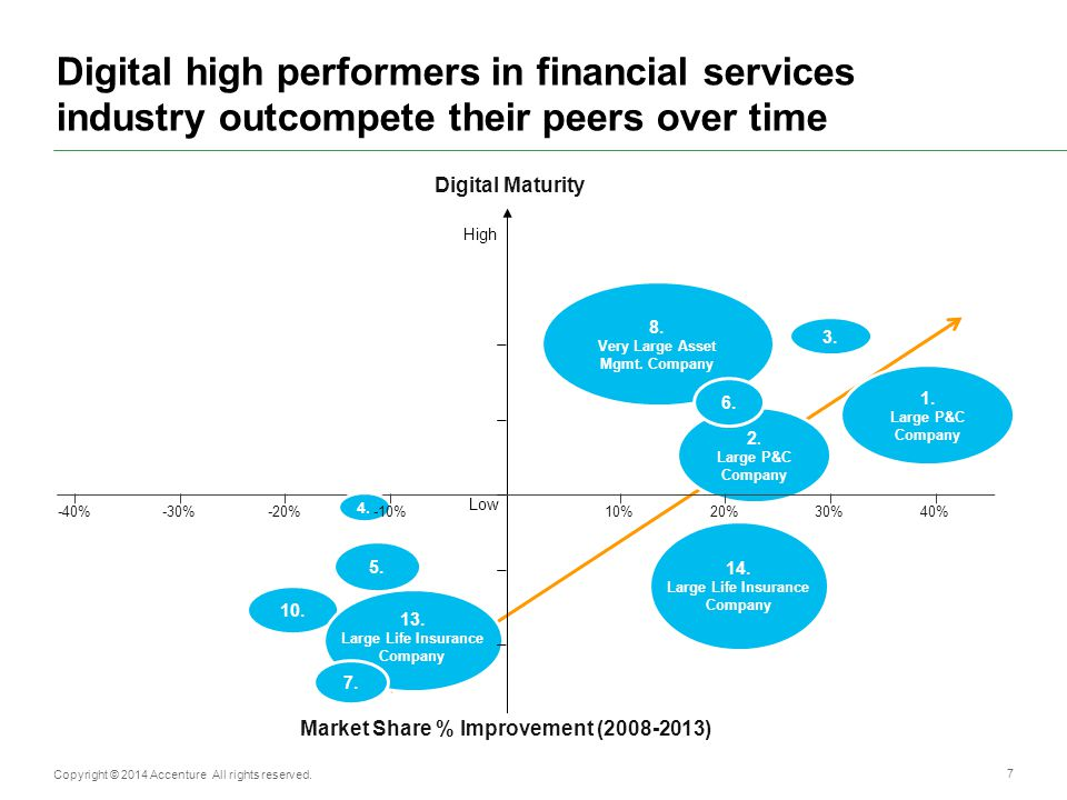 Digital high performers in financial services industry outcompete their peers over time