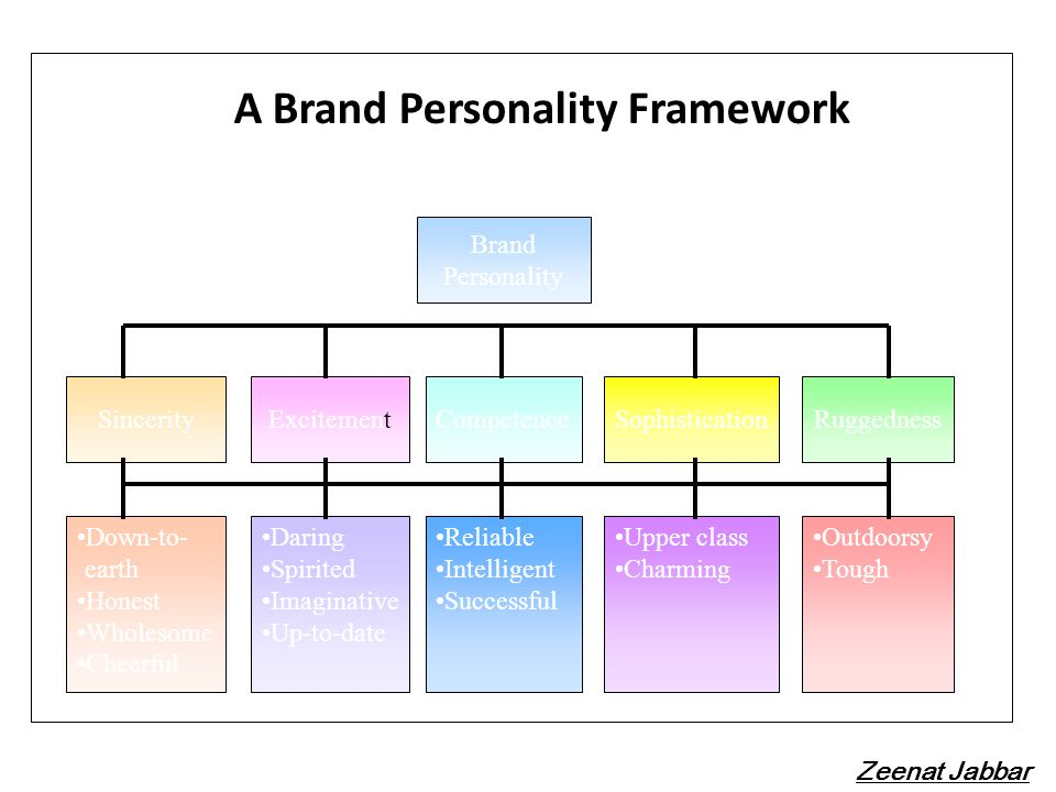 A Brand Personality Framework
