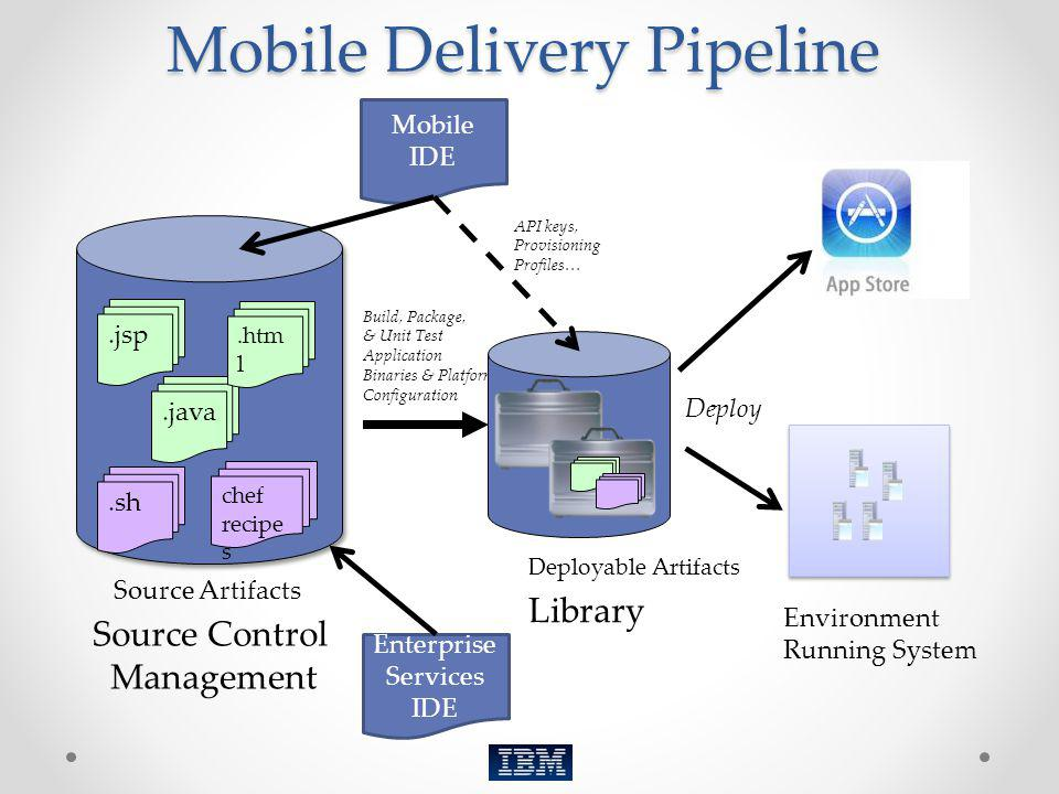 Mobile Delivery Pipeline