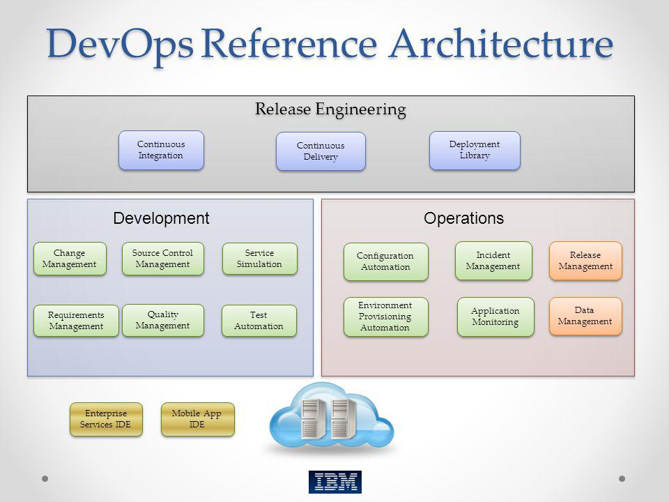 DevOps Reference Architecture
