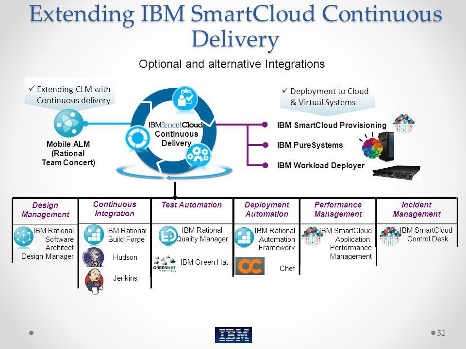 Extending IBM SmartCloud Continuous Delivery