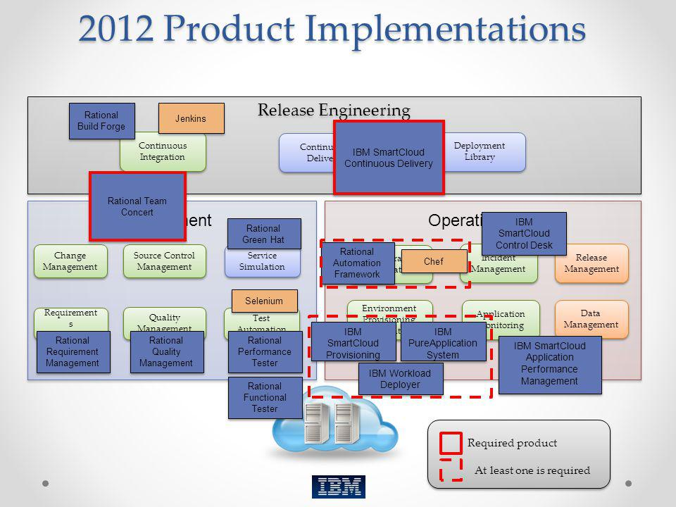 2012 Product Implementations