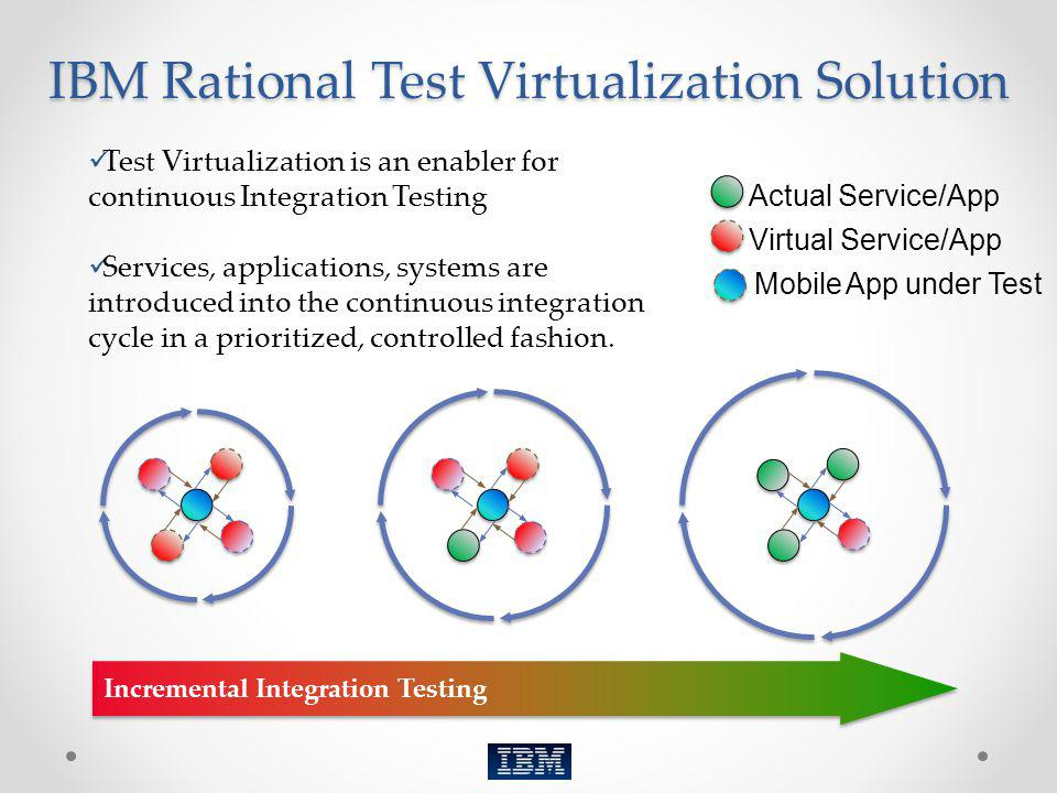 IBM Rational Test Virtualization Solution