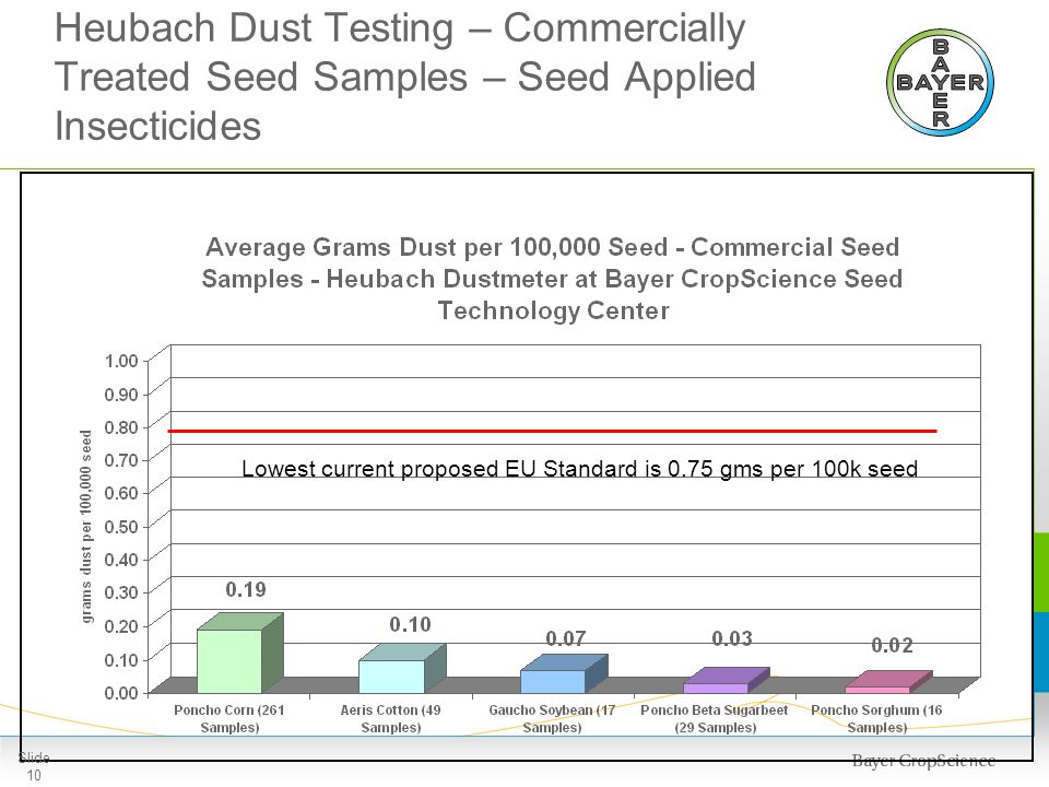Alleged Bee Incidents involving Neonicotinoid Seed Treatment in the U