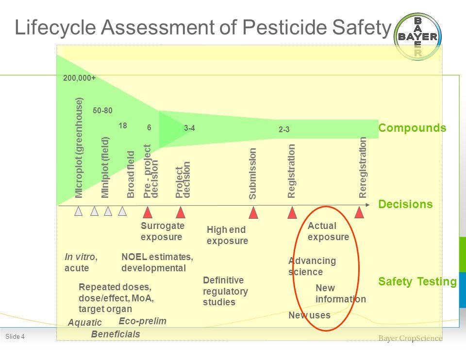 Safety Standard for Pesticides