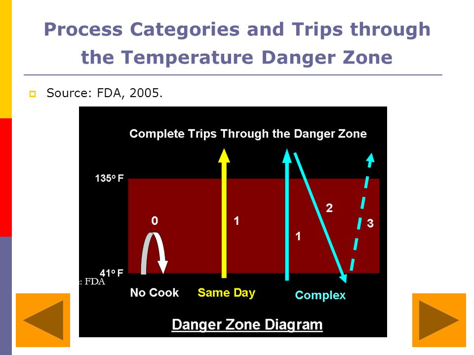 Process Categories and Trips through the Temperature Danger Zone