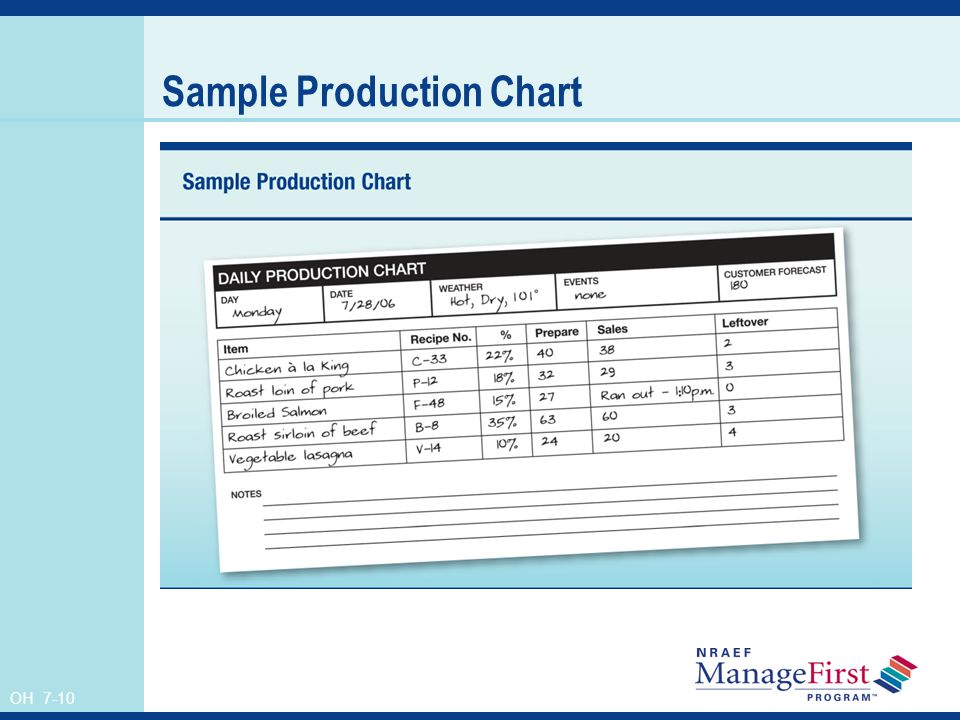 Sample Production Chart