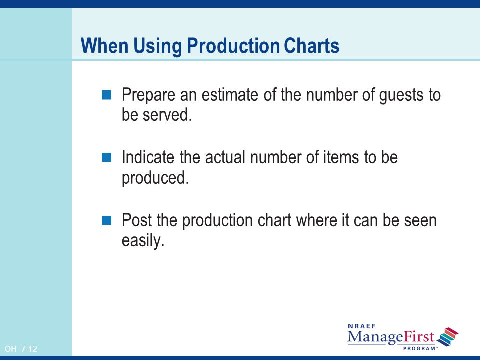 When Using Production Charts