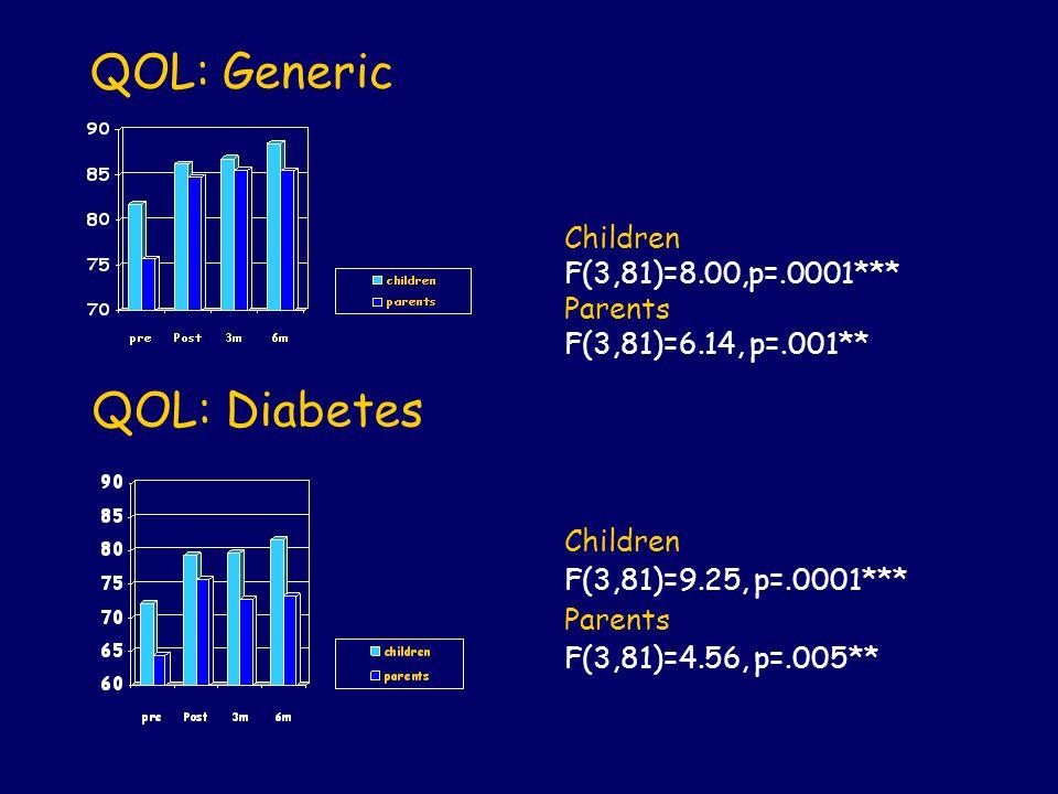 QOL: Diabetes QOL: Generic Children F(3,81)=8.00,p=.0001*** Parents