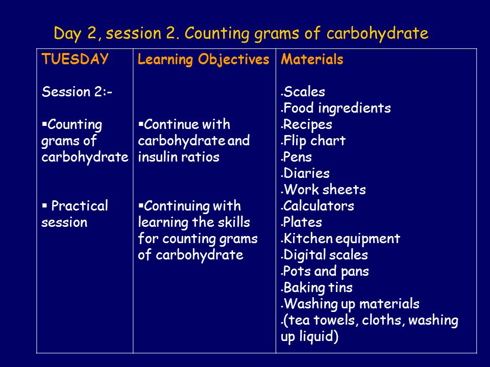 Day 2, session 2. Counting grams of carbohydrate