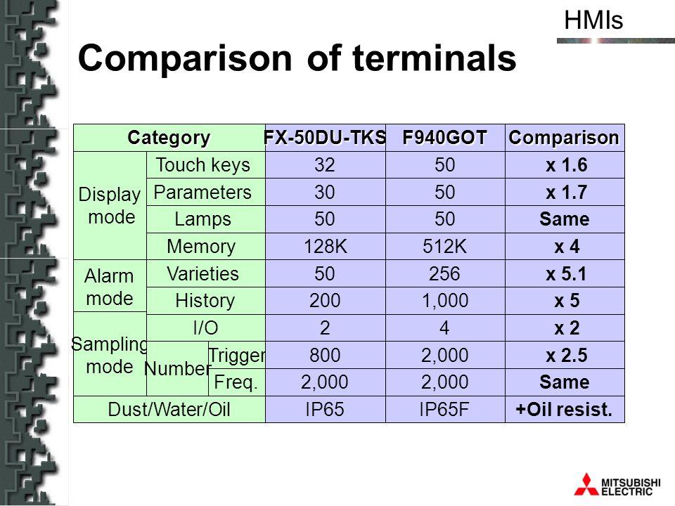Comparison of terminals