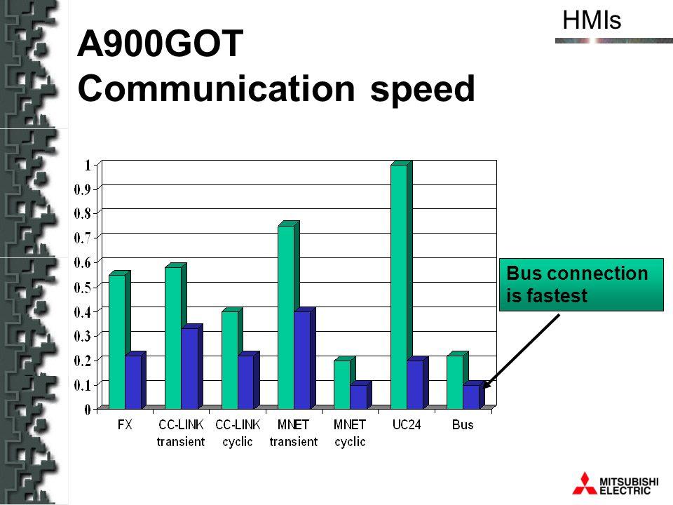 A900GOT Communication speed