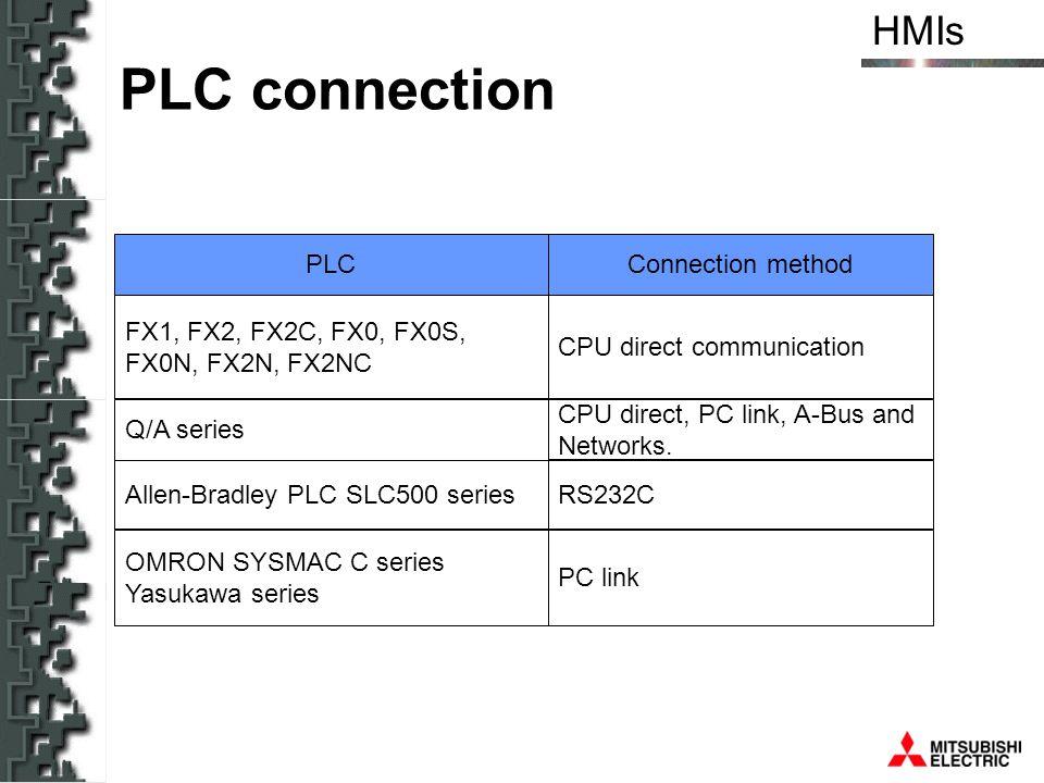PLC connection PLC Connection method