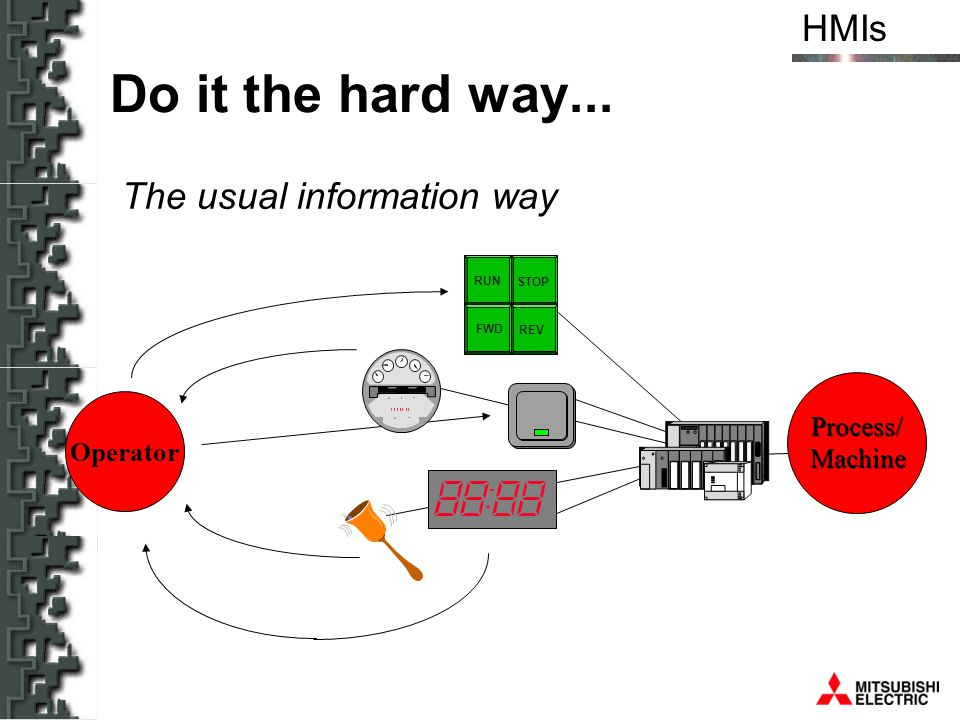 Do it the hard way... The usual information way Process/ Operator