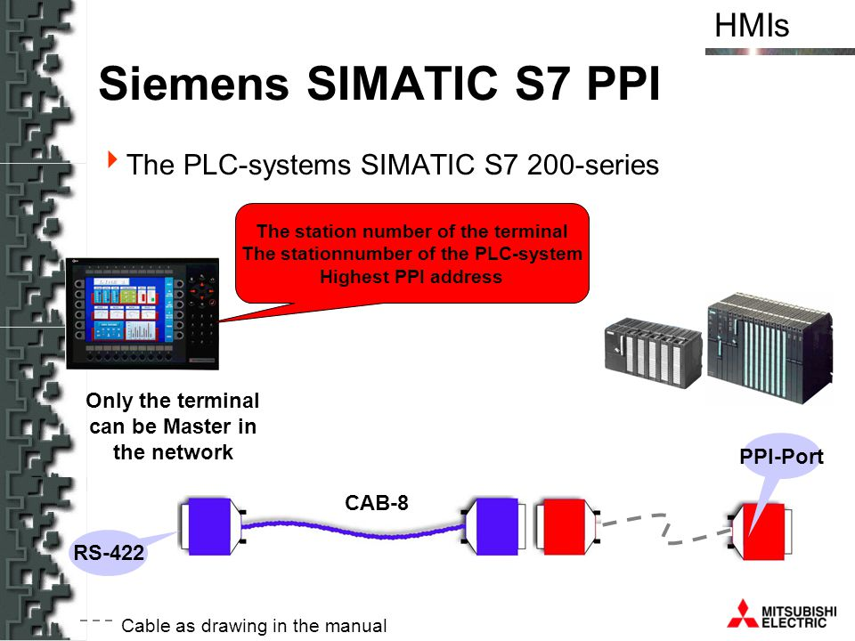Siemens SIMATIC S7 PPI The PLC-systems SIMATIC S7 200-series