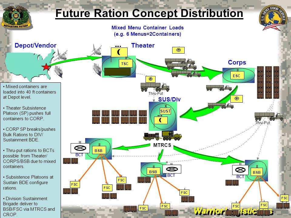 Future Ration Concept Distribution
