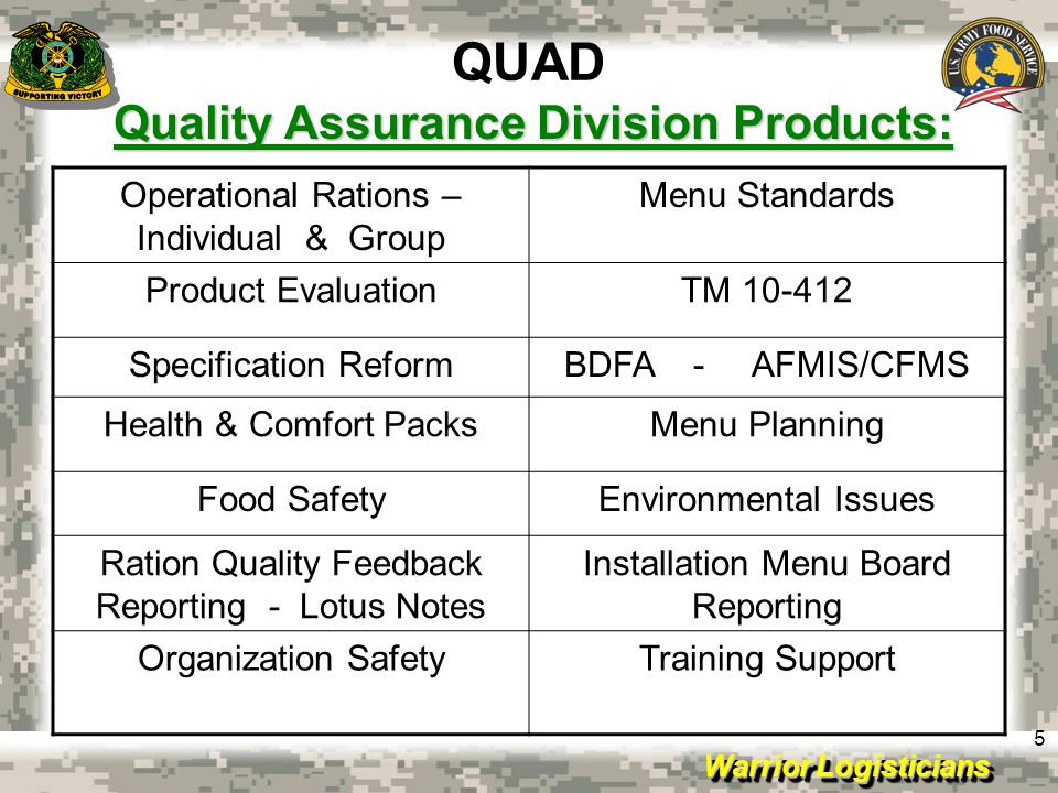 Quality Assurance Division Products: