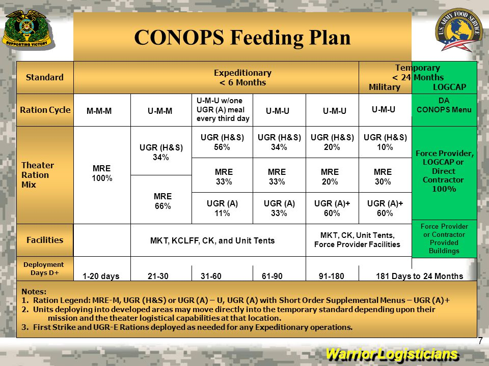 CONOPS Feeding Plan Standard Expeditionary < 6 Months Temporary
