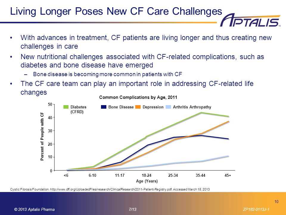 Living Longer Poses New CF Care Challenges