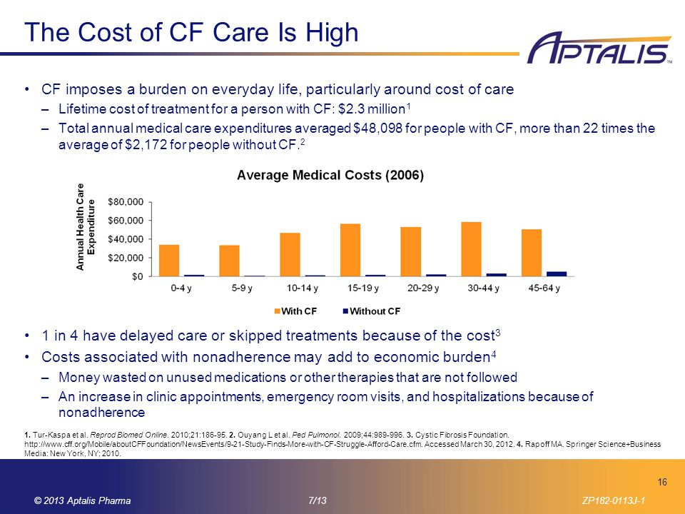 The Cost of CF Care Is High
