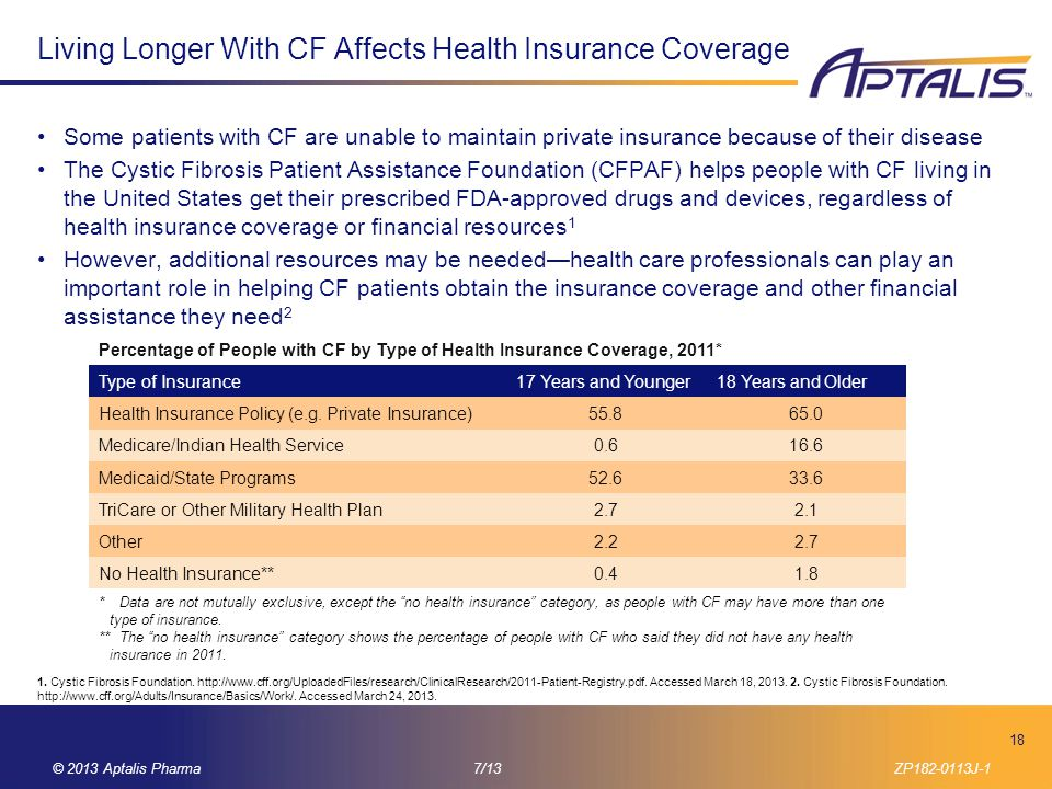 Living Longer With CF Affects Health Insurance Coverage